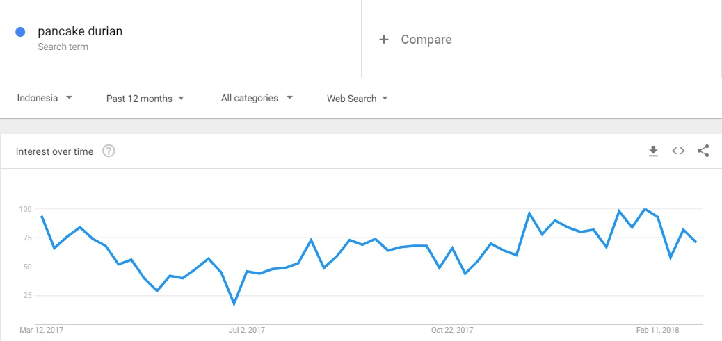 Google Trends Tidak Bisa di Akses, Lakukan Cara Ini